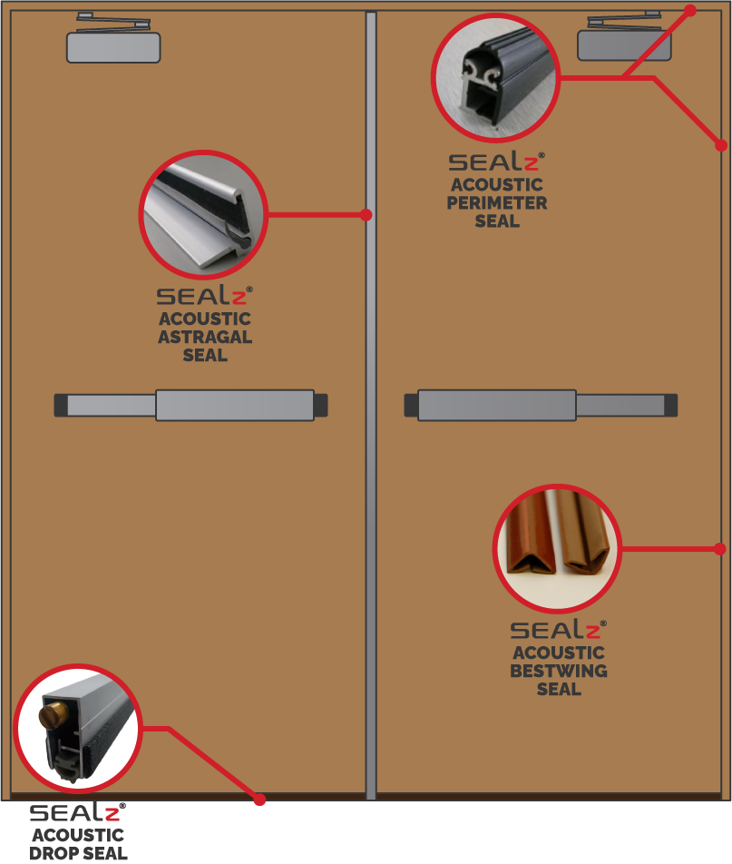 Illustration of where the acoustic protection of a door can be improved with SEALz Acoustic Seals, including Drop Seals, Perimeter Seals, Astragal Seals, and Bestwing Seals