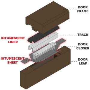 Diagram showing how SEALz® Intumescent Hardware Pads can be added to a Door Closer and Track setup